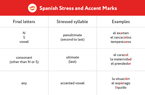 Basic rules of Spanish stress based on the final letter