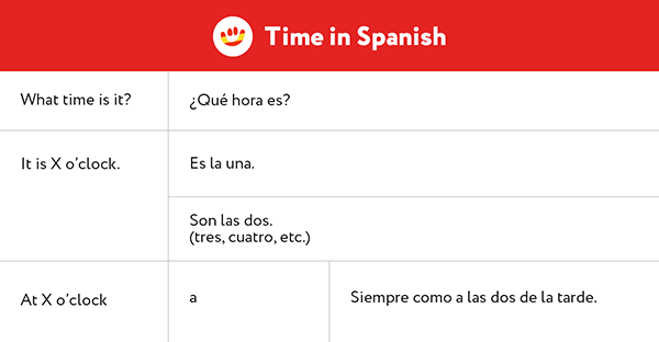 Learn to ask what time it is in Spanish