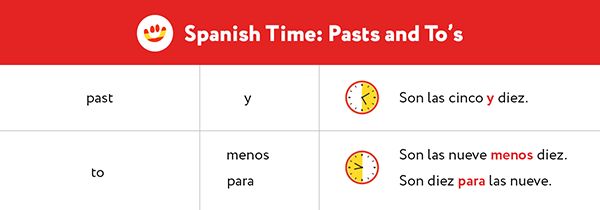 Learn to tell the time correctly in Spanish: past and to