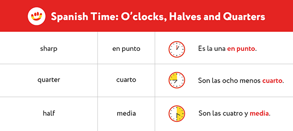 Learn the Spanish for sharp, quarter, and half to tell the time correctly
