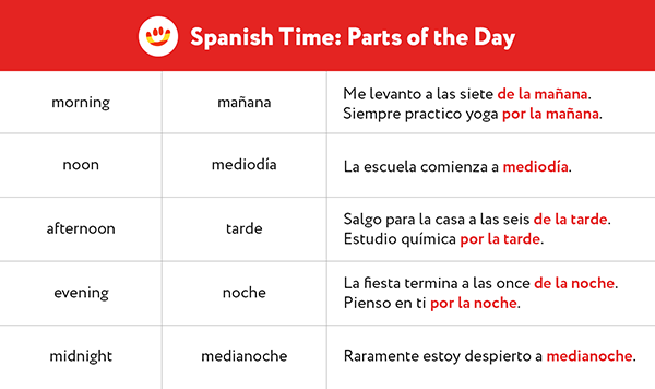 Learn to say in the morning and in the evening correctly in Spanish