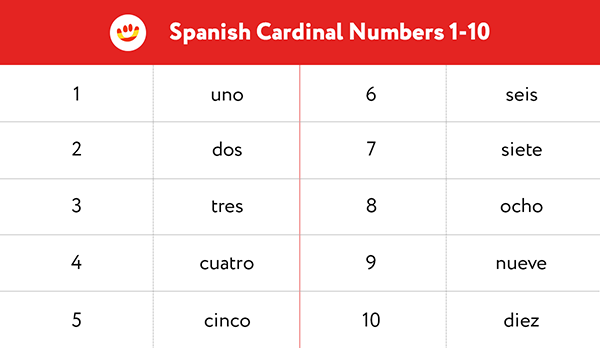 Spanish cardinal numbers from 1 to 10. Learn to count to 10 in Spanish