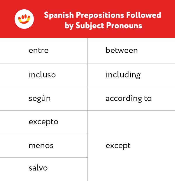 Spanish prepositions entre, según, excepto, menos, salvo, incluso are used with subject pronouns