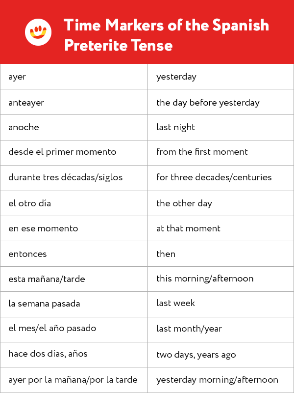 Learn the indicators of the Spanish preterite tense