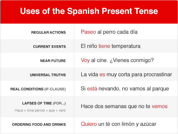 Learn when you can use the Spanish Present Tense in speech