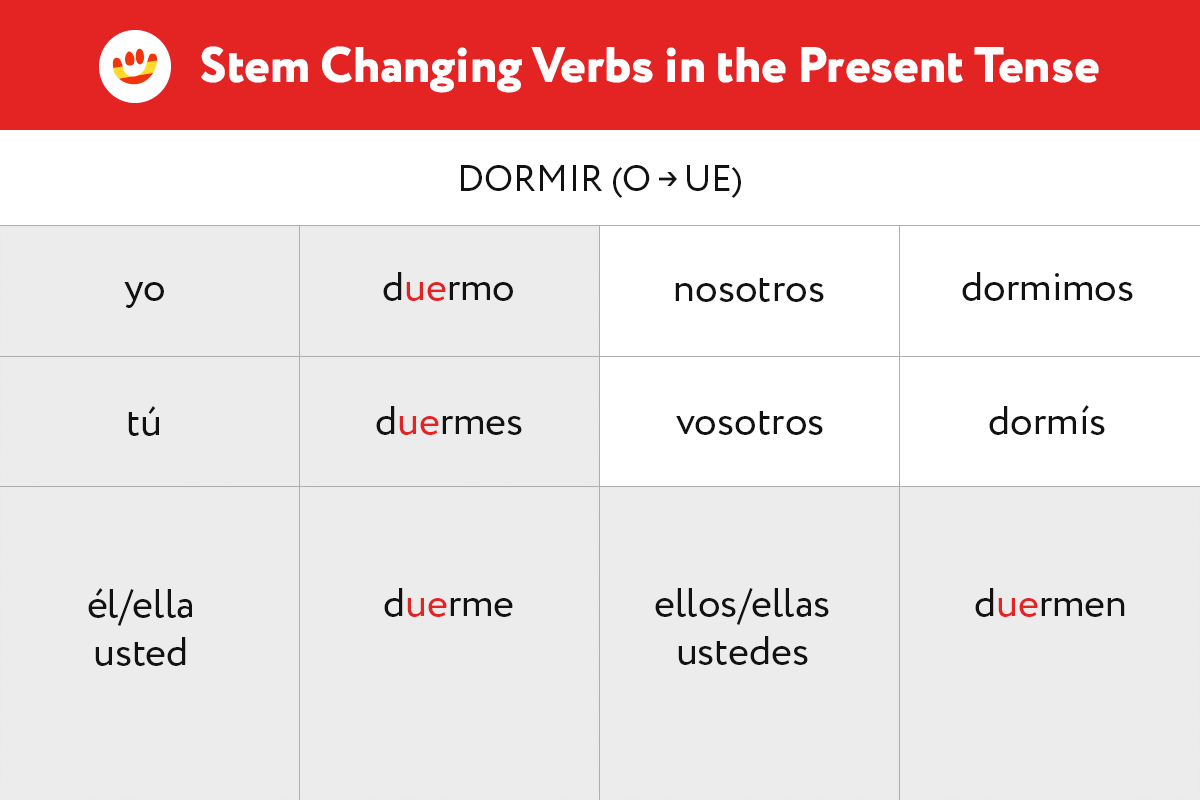 Learn the Present Tense forms of irregular o-ue stem-changing verbs